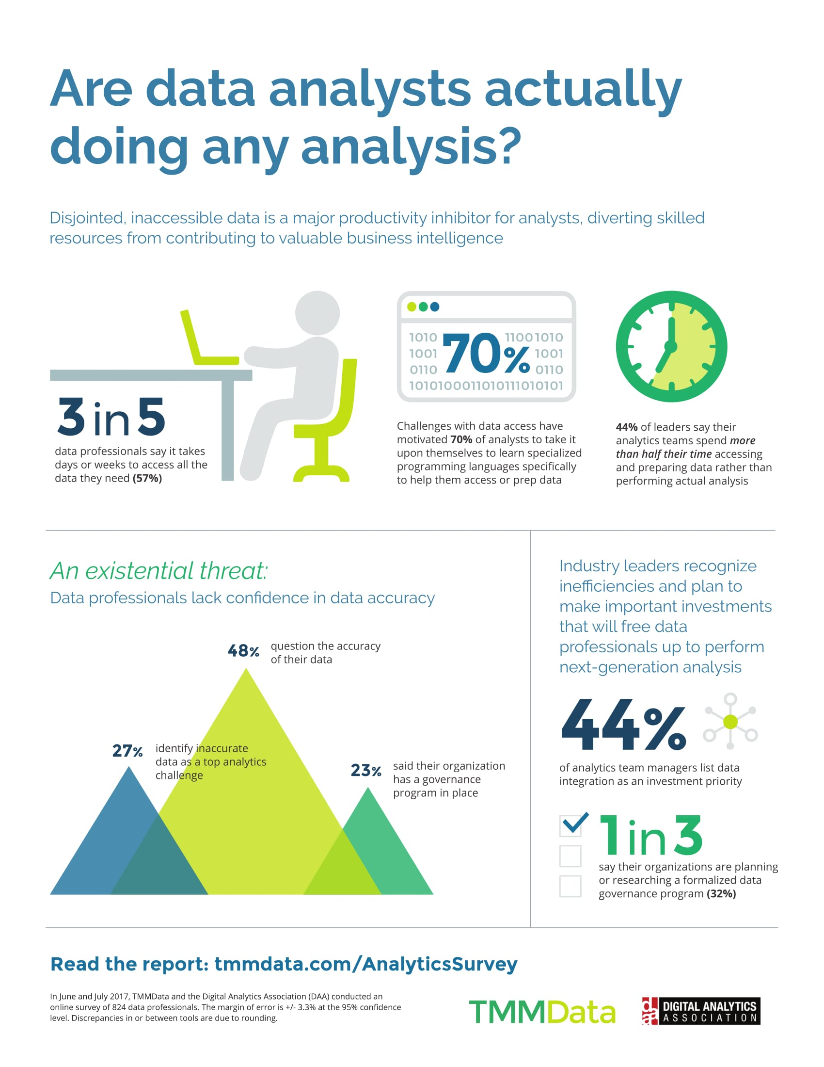 Data analysts survey 2017 infographic
