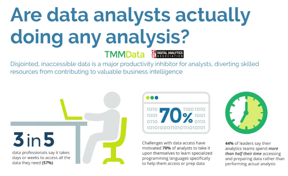 Are data analysts doing any data analysis?